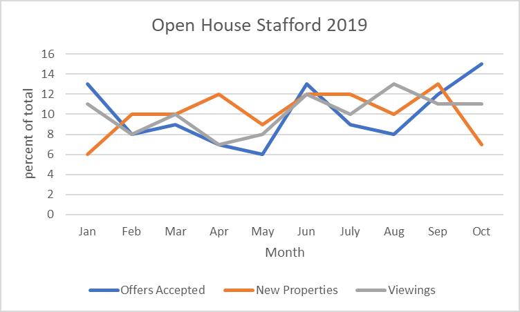 open house winter statistics