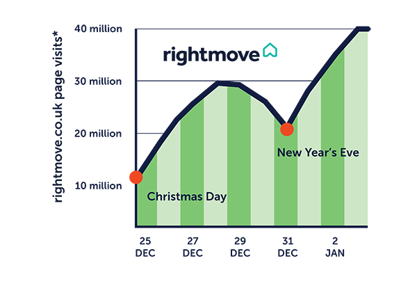 average page visits on right move when selling your property xmas 2019